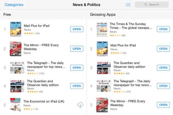 Mediaspectrum-Powered Newspaper Apps Top the Apple Charts