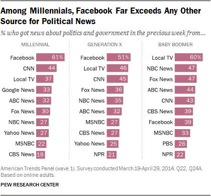 Millennials Facebook political news source